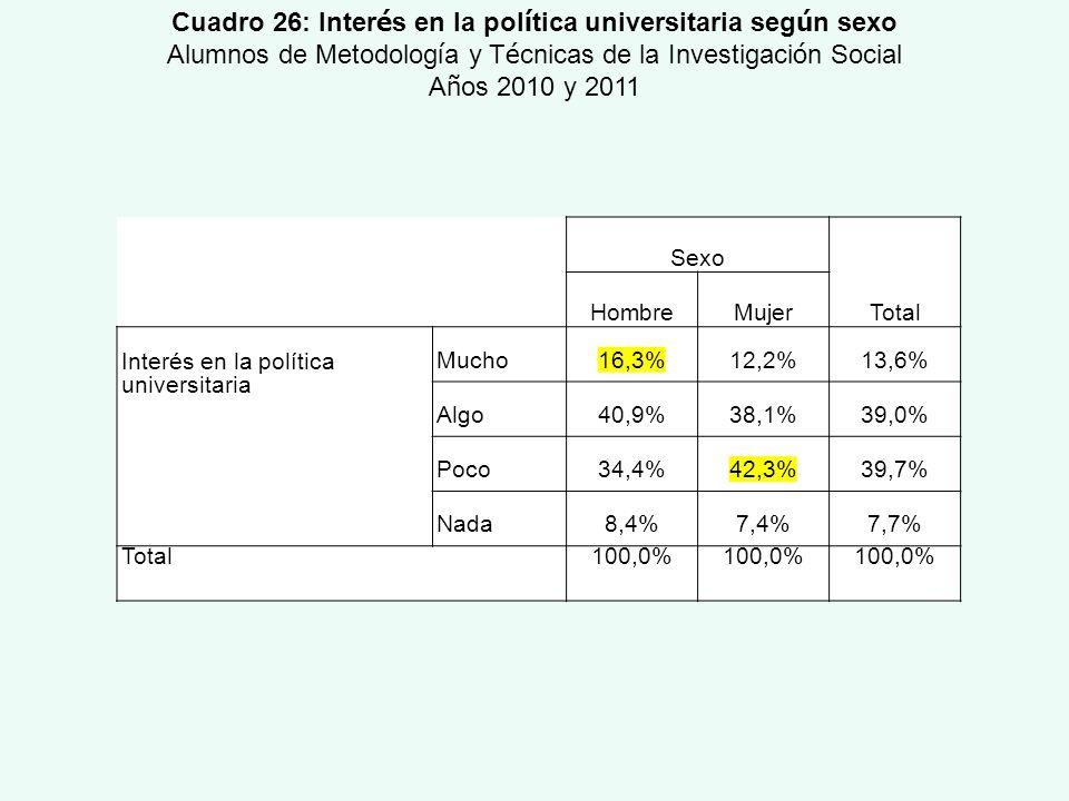 Cuadro 26: Interés en la política universitaria según sexo