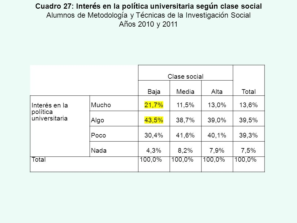 Cuadro 27: Interés en la política universitaria según clase social