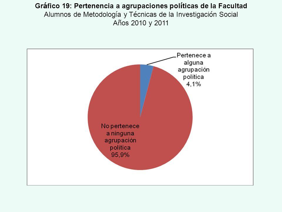Gráfico 19: Pertenencia a agrupaciones políticas de la Facultad