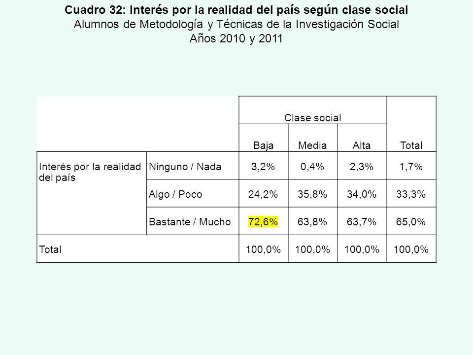 Cuadro 32: Interés por la realidad del país según clase social