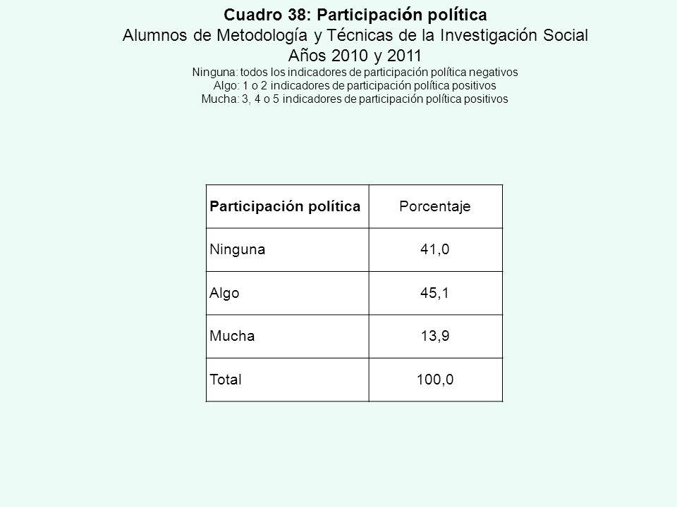 Cuadro 38: Participación política
