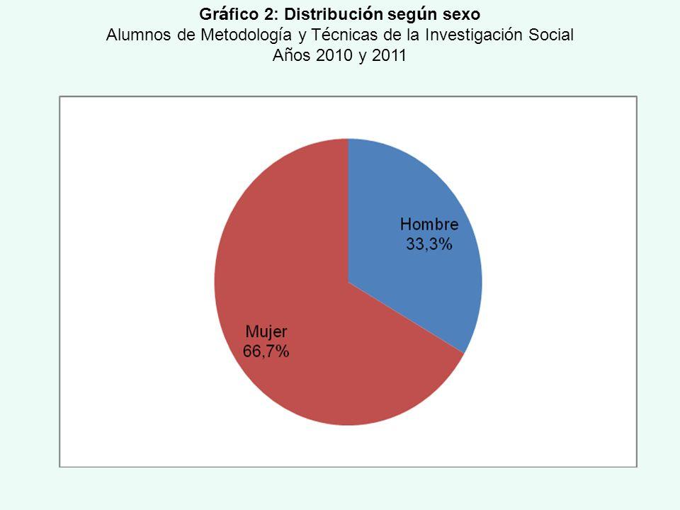 Gráfico 2: Distribución según sexo