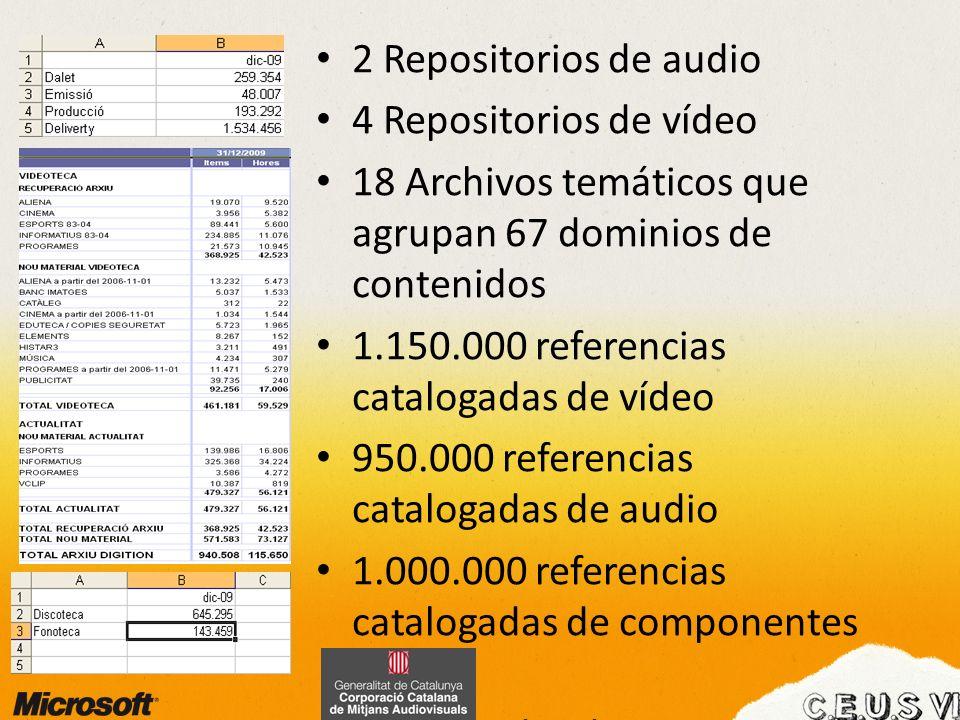 2 Repositorios de audio 4 Repositorios de vídeo. 18 Archivos temáticos que agrupan 67 dominios de contenidos.