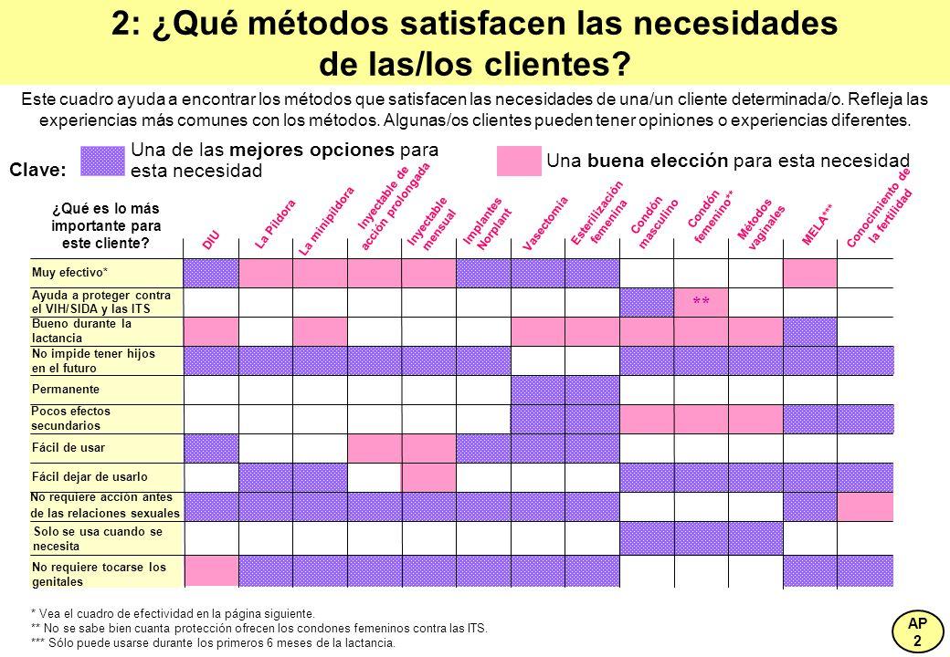 2: ¿Qué métodos satisfacen las necesidades de las/los clientes