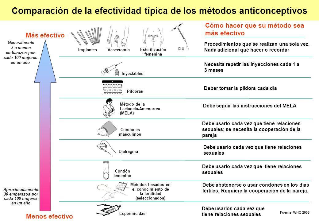 Comparación de la efectividad típica de los métodos anticonceptivos