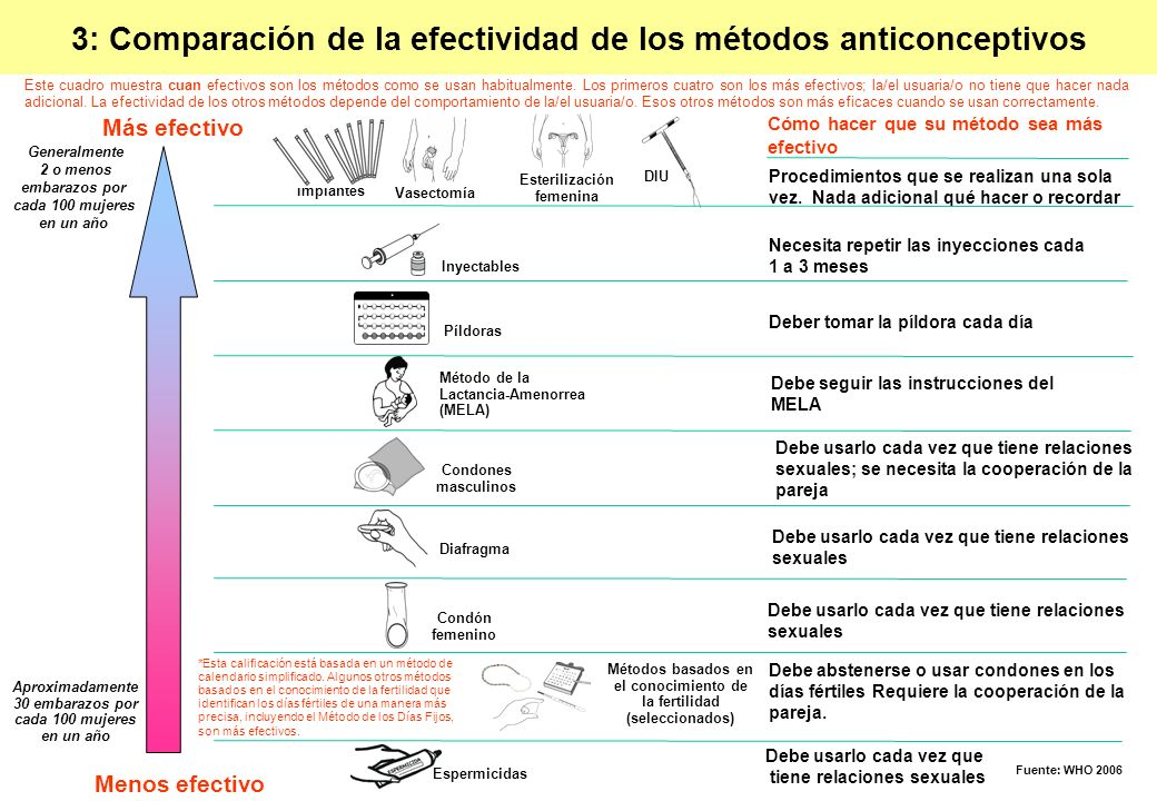 3: Comparación de la efectividad de los métodos anticonceptivos