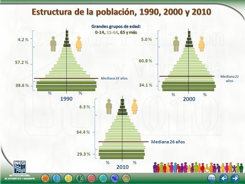 Estructura de la población, 1990, 2000 y 2010 Grandes grupos de edad: