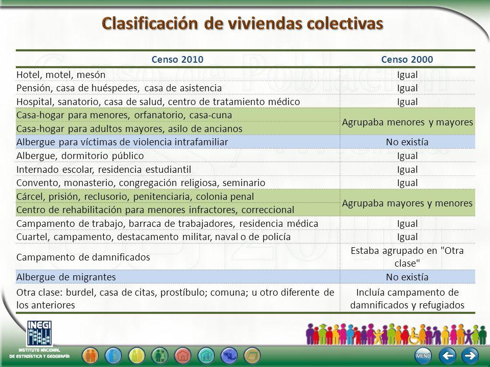 Clasificación de viviendas colectivas