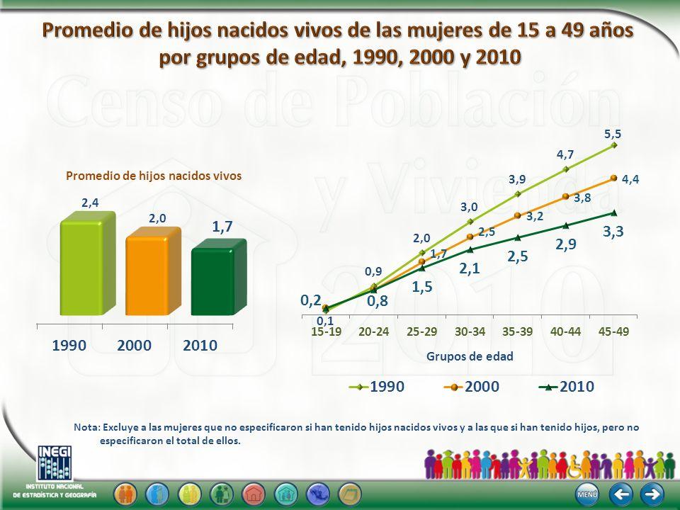 Promedio de hijos nacidos vivos de las mujeres de 15 a 49 años por grupos de edad, 1990, 2000 y 2010
