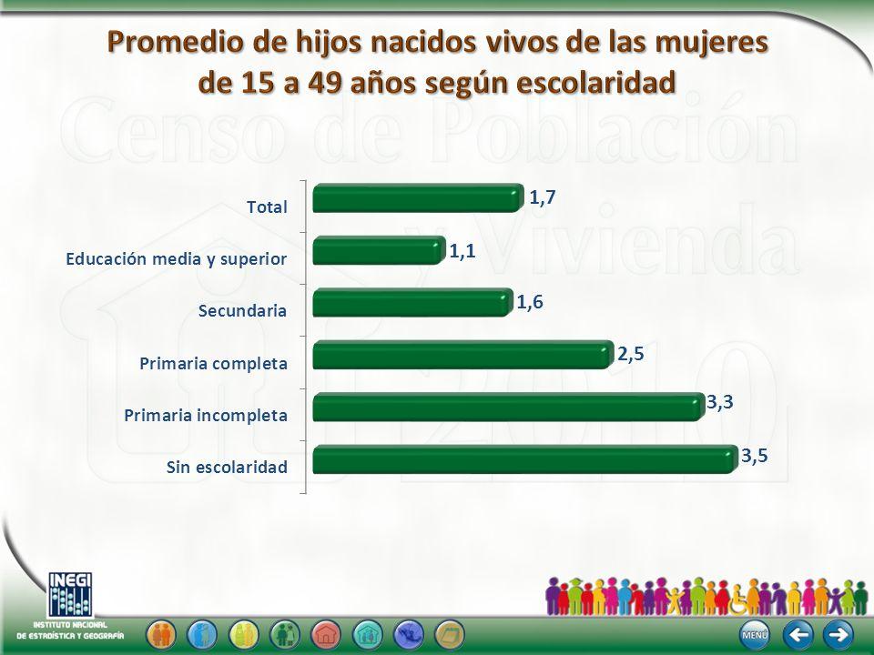 Promedio de hijos nacidos vivos de las mujeres de 15 a 49 años según escolaridad