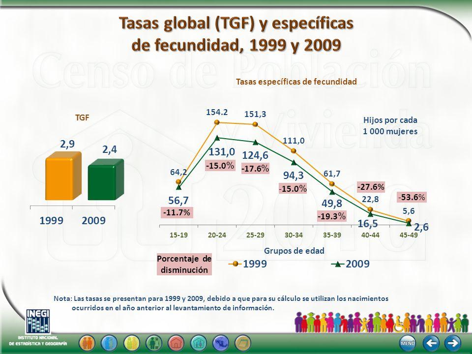 Tasas global (TGF) y específicas de fecundidad, 1999 y 2009