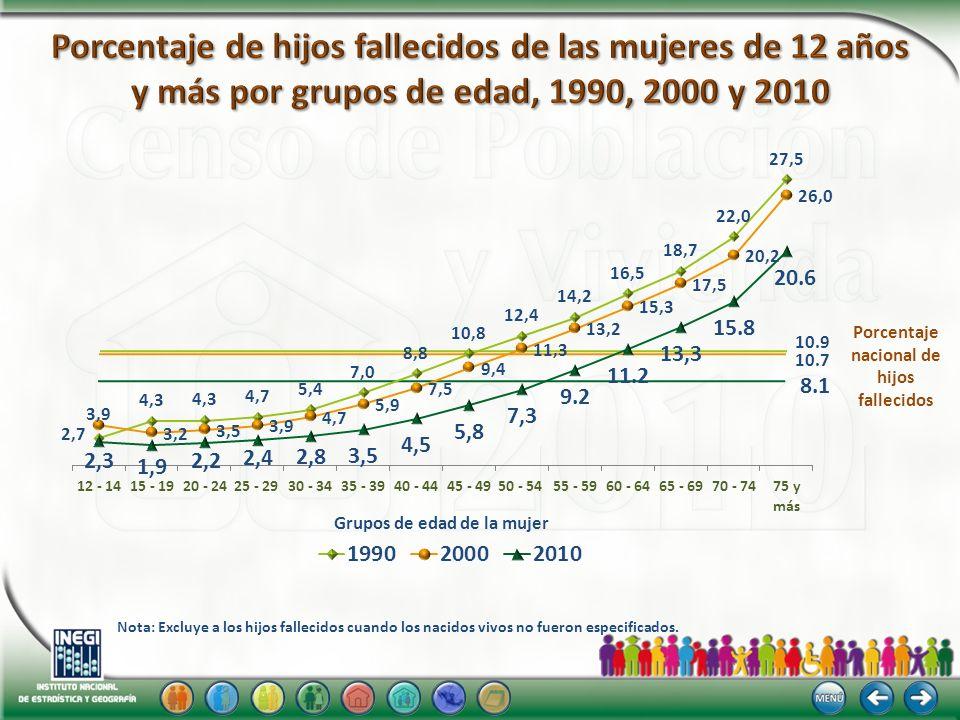 Porcentaje nacional de hijos fallecidos Grupos de edad de la mujer