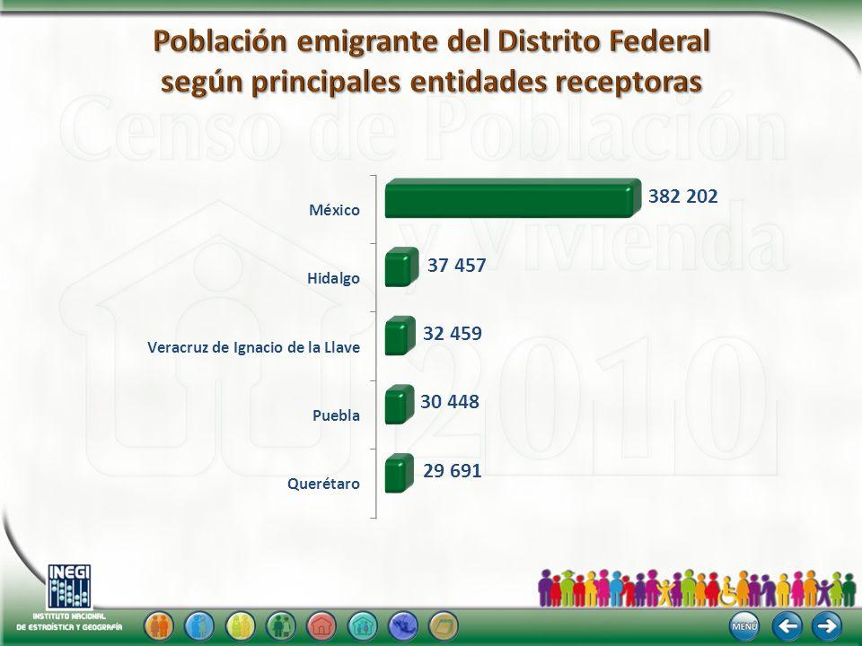 Población emigrante del Distrito Federal según principales entidades receptoras