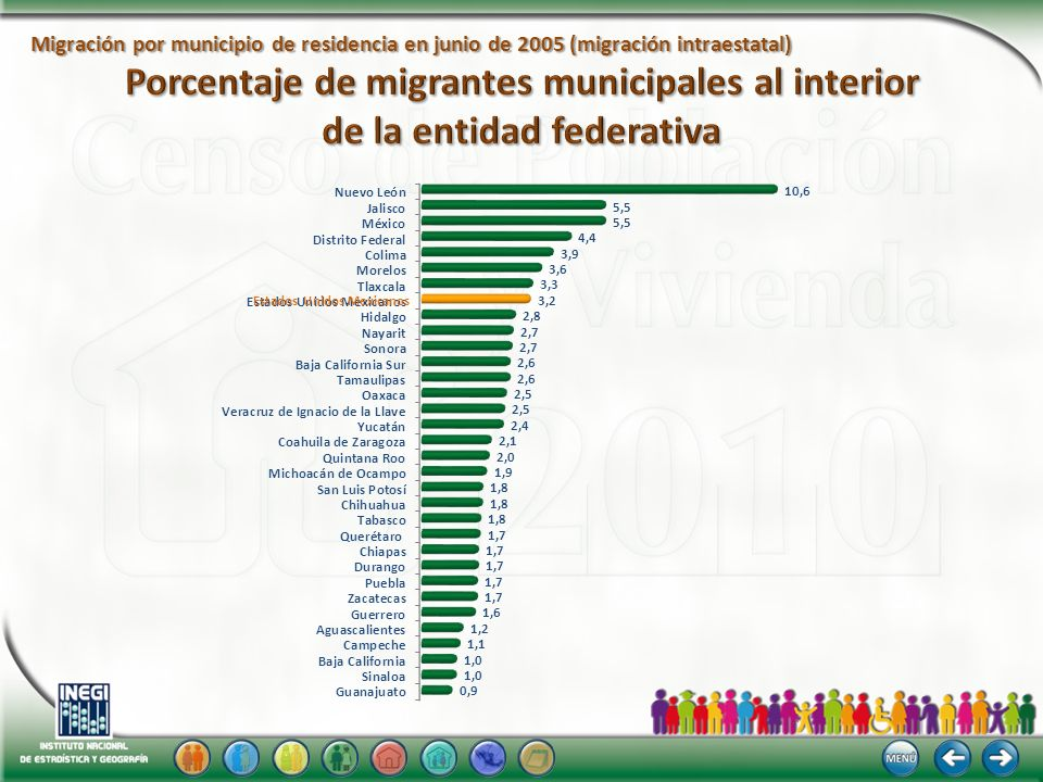 Migración por municipio de residencia en junio de 2005 (migración intraestatal)