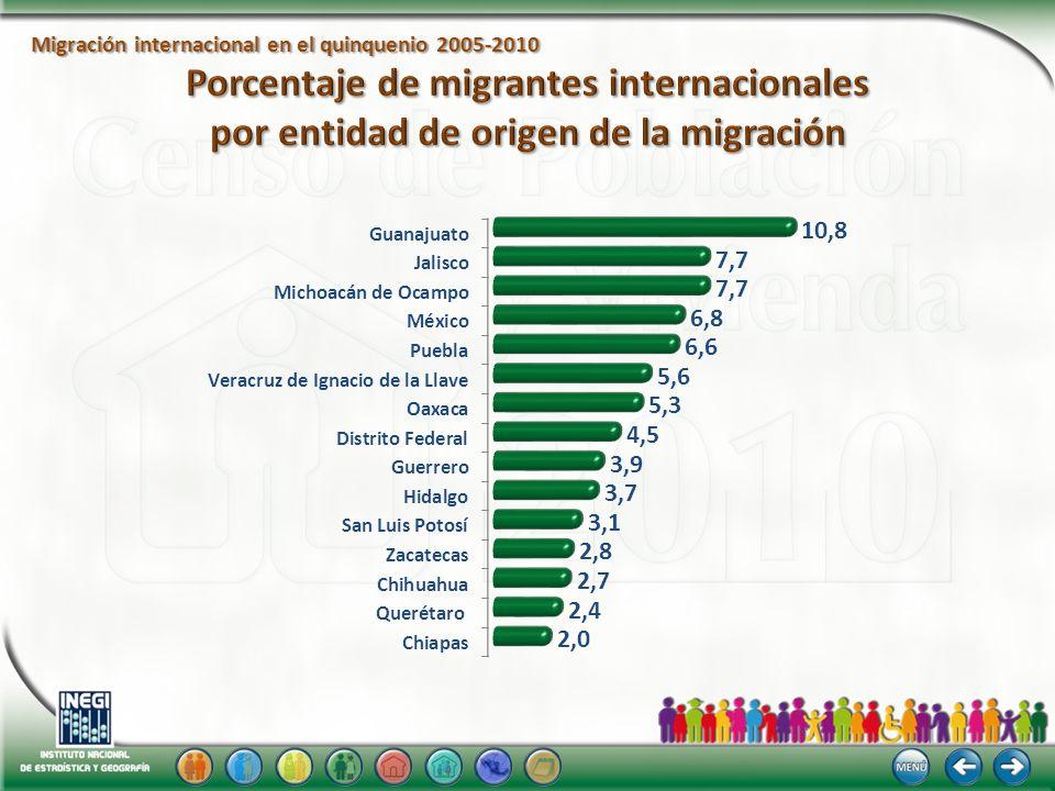 Porcentaje de migrantes internacionales