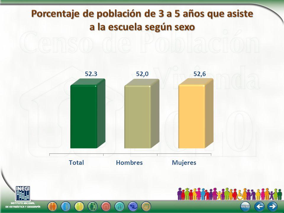 Porcentaje de población de 3 a 5 años que asiste a la escuela según sexo