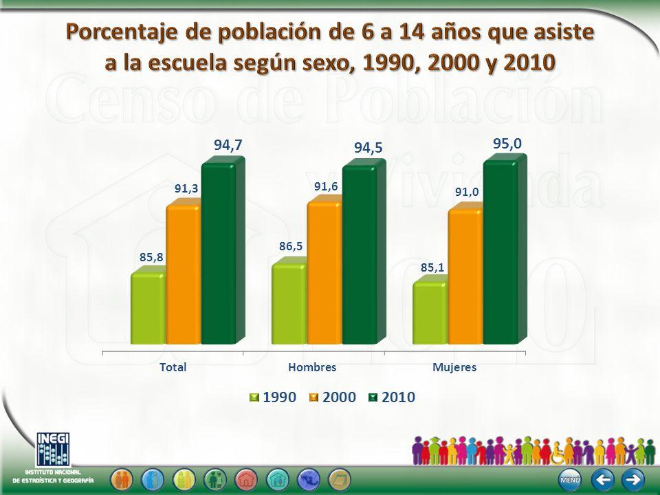 Porcentaje de población de 6 a 14 años que asiste a la escuela según sexo, 1990, 2000 y 2010