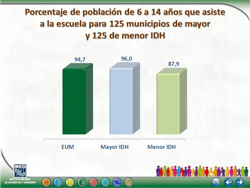 Porcentaje de población de 6 a 14 años que asiste a la escuela para 125 municipios de mayor y 125 de menor IDH