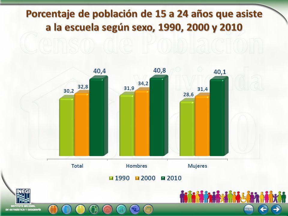 Porcentaje de población de 15 a 24 años que asiste a la escuela según sexo, 1990, 2000 y 2010