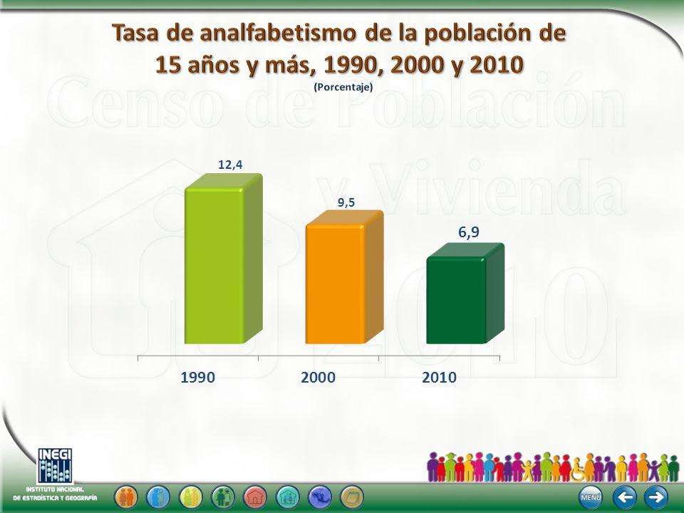 Tasa de analfabetismo de la población de 15 años y más, 1990, 2000 y 2010 (Porcentaje)