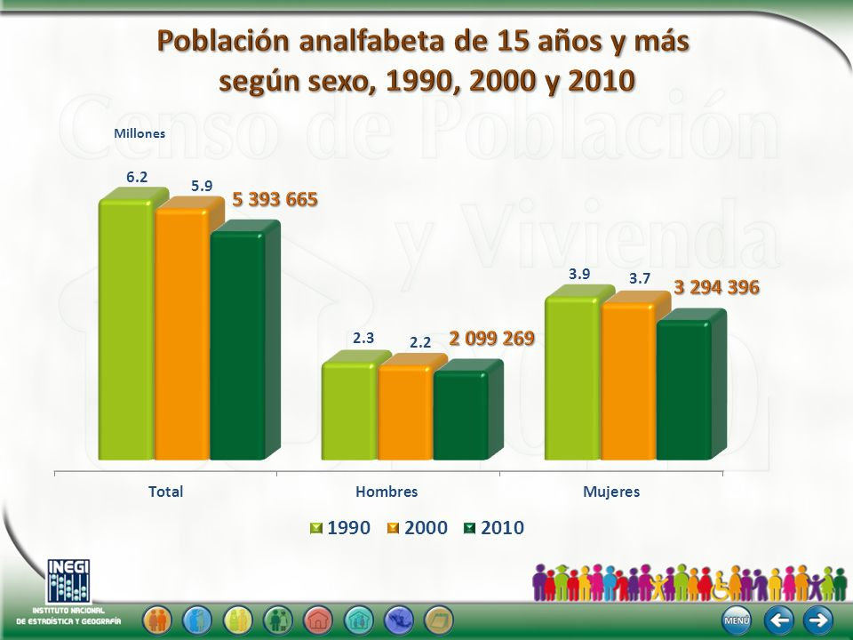 Población analfabeta de 15 años y más según sexo, 1990, 2000 y 2010