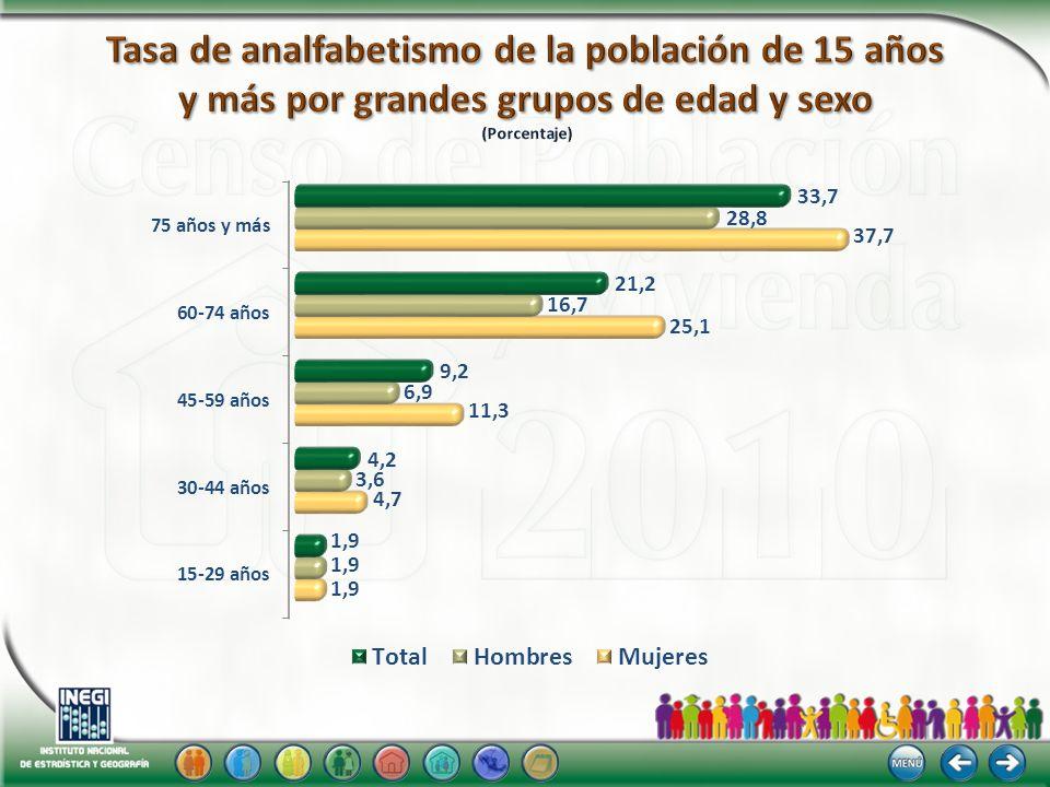 Tasa de analfabetismo de la población de 15 años y más por grandes grupos de edad y sexo (Porcentaje)
