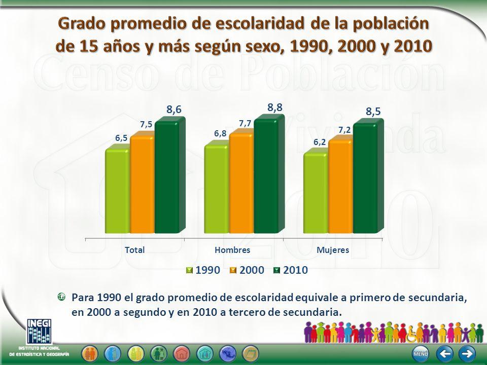 Grado promedio de escolaridad de la población de 15 años y más según sexo, 1990, 2000 y 2010