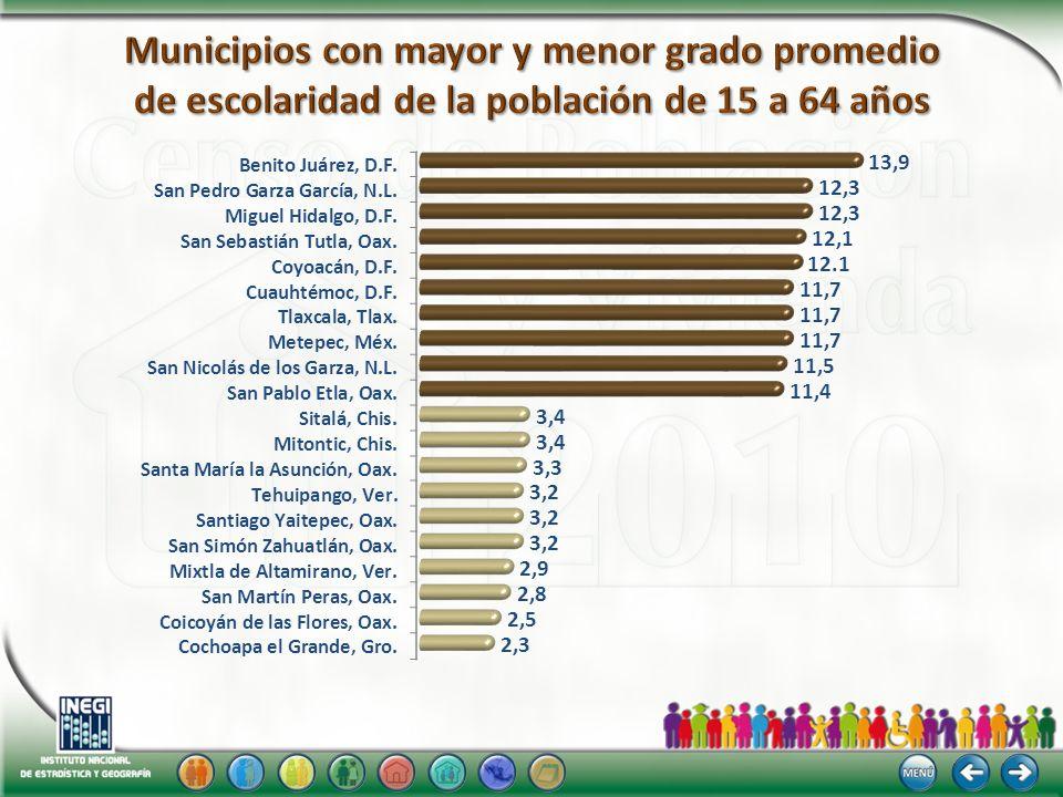 Municipios con mayor y menor grado promedio de escolaridad de la población de 15 a 64 años