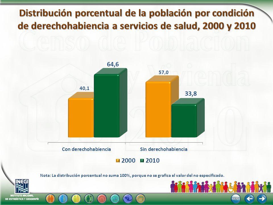 Distribución porcentual de la población por condición de derechohabiencia a servicios de salud, 2000 y 2010
