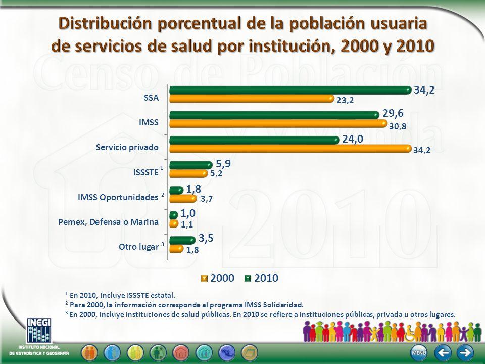 Distribución porcentual de la población usuaria de servicios de salud por institución, 2000 y 2010