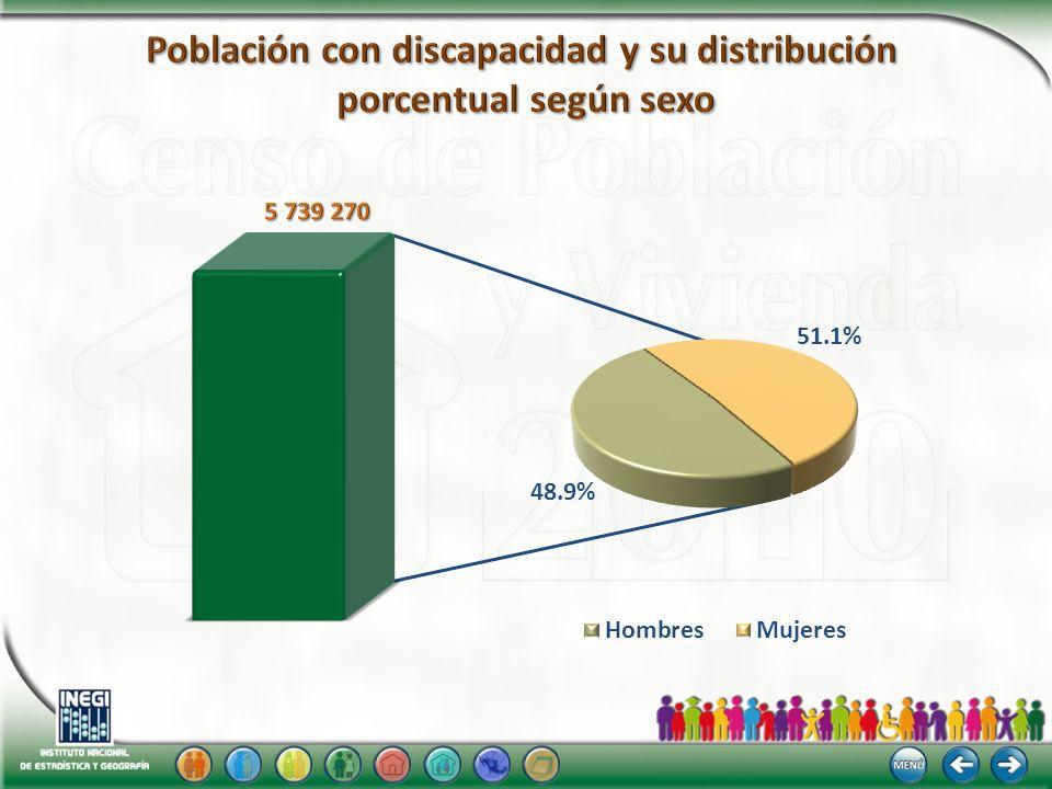 Población con discapacidad y su distribución porcentual según sexo