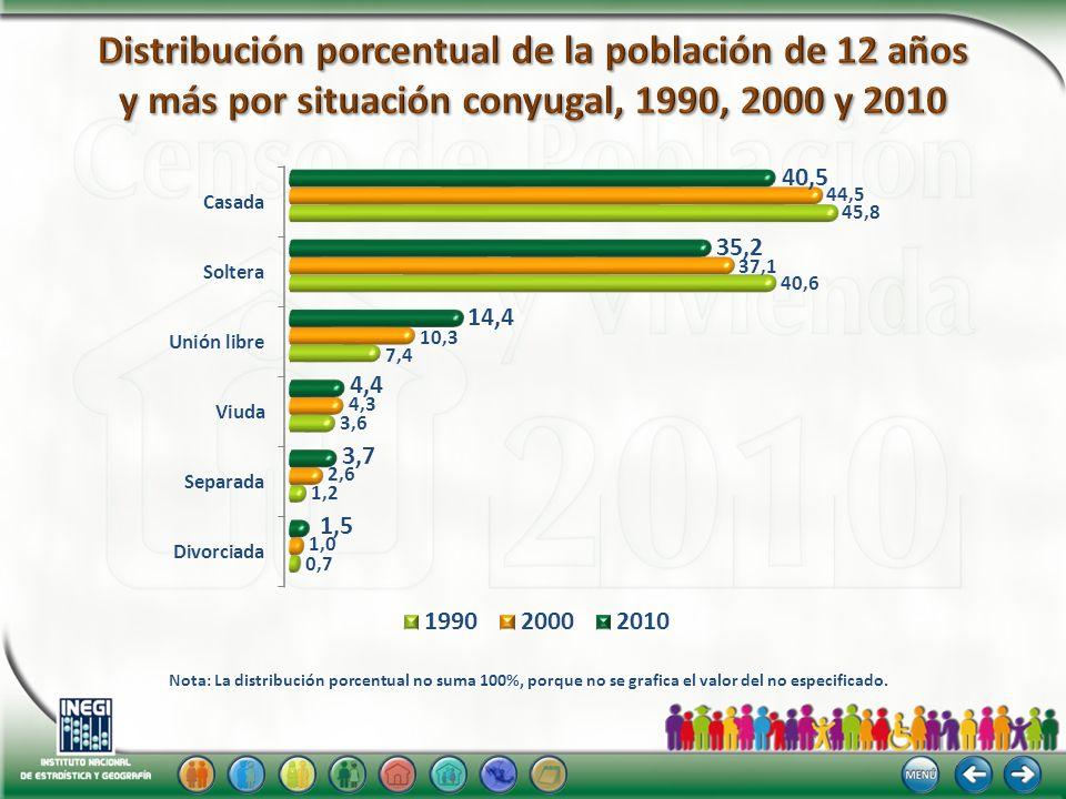 Distribución porcentual de la población de 12 años y más por situación conyugal, 1990, 2000 y 2010