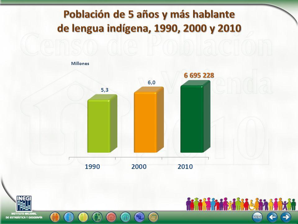 Población de 5 años y más hablante de lengua indígena, 1990, 2000 y 2010