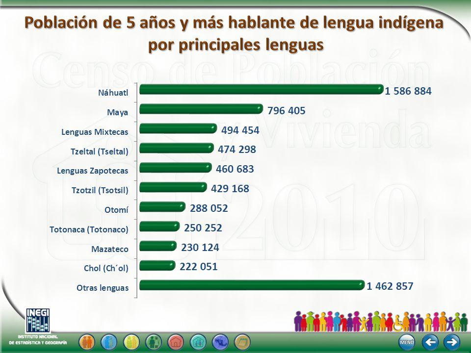 Población de 5 años y más hablante de lengua indígena por principales lenguas