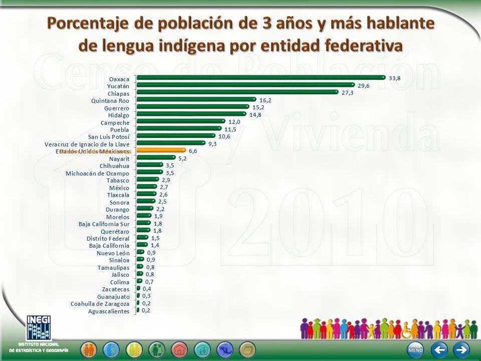 Porcentaje de población de 3 años y más hablante de lengua indígena por entidad federativa