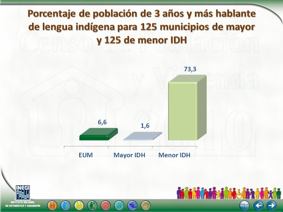 Porcentaje de población de 3 años y más hablante de lengua indígena para 125 municipios de mayor y 125 de menor IDH