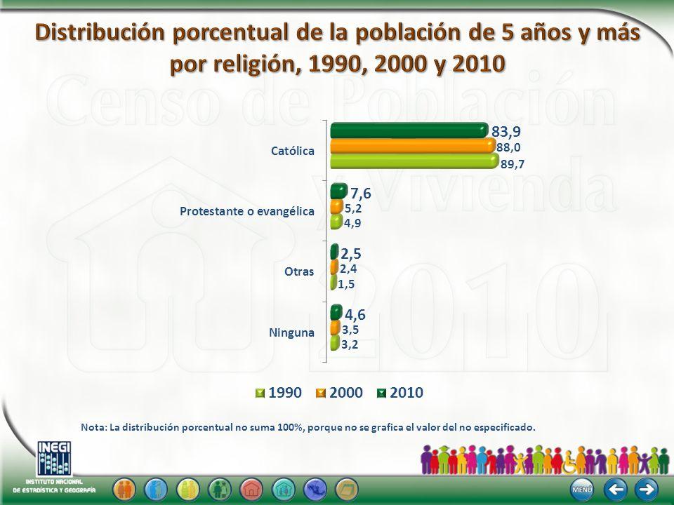 Distribución porcentual de la población de 5 años y más por religión, 1990, 2000 y 2010