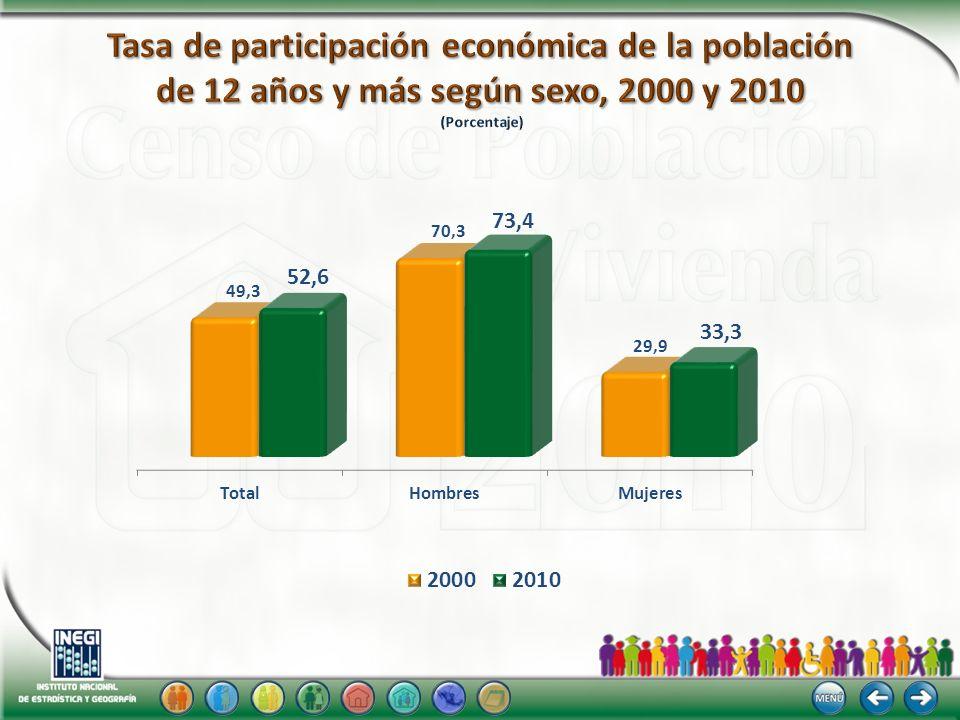 Tasa de participación económica de la población de 12 años y más según sexo, 2000 y 2010 (Porcentaje)