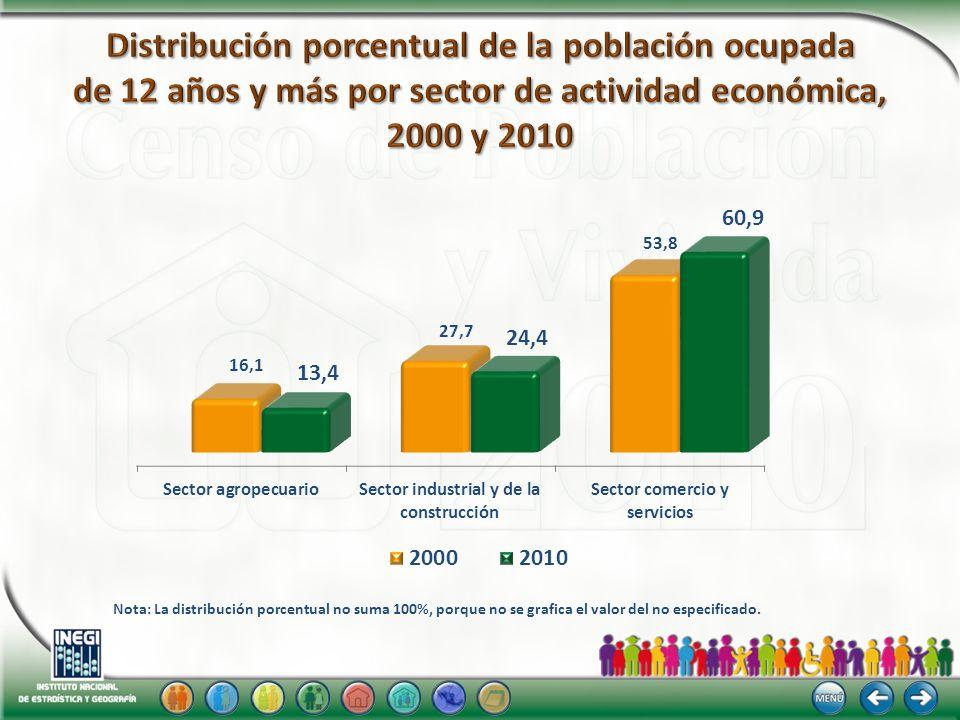 Distribución porcentual de la población ocupada de 12 años y más por sector de actividad económica, 2000 y 2010