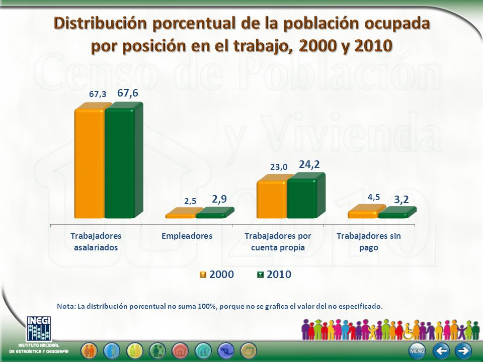 Distribución porcentual de la población ocupada por posición en el trabajo, 2000 y 2010