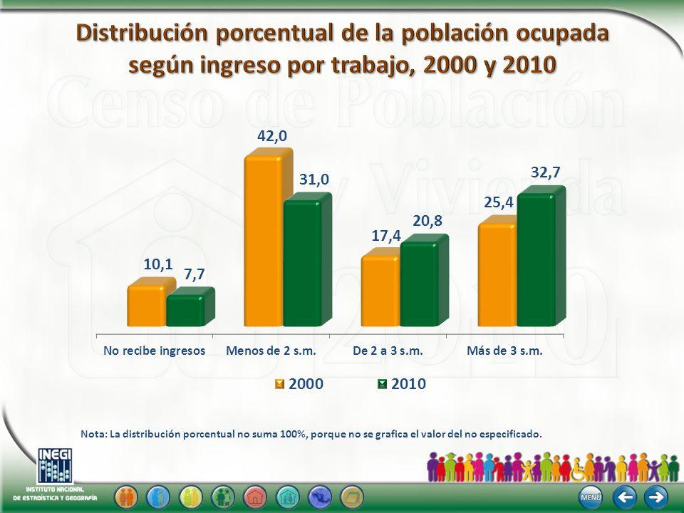 Distribución porcentual de la población ocupada según ingreso por trabajo, 2000 y 2010