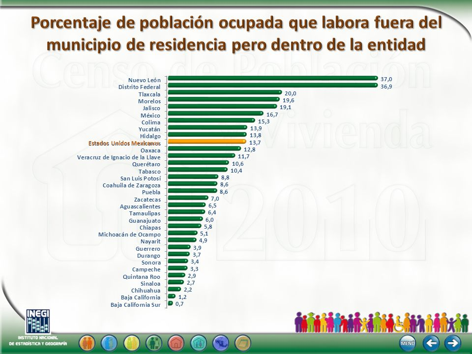 Porcentaje de población ocupada que labora fuera del municipio de residencia pero dentro de la entidad