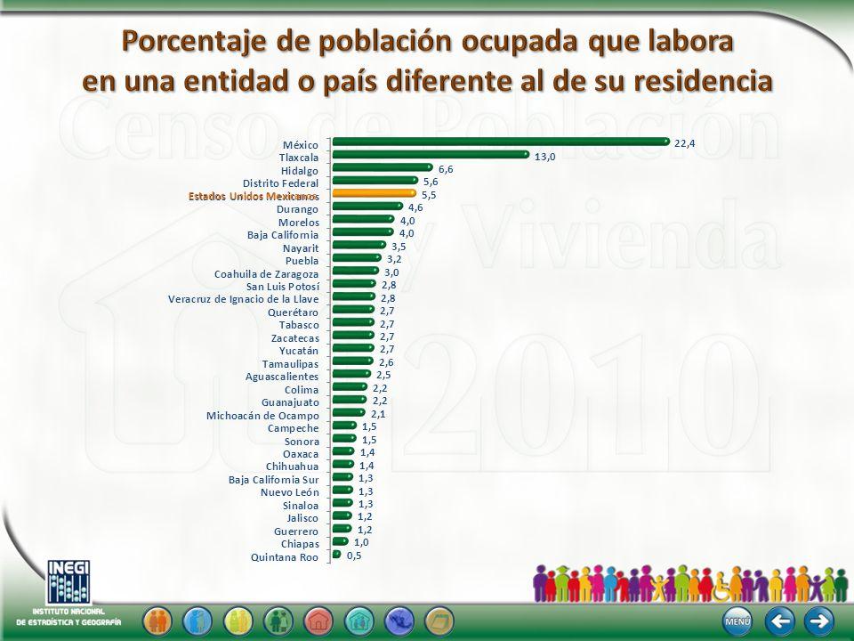 Porcentaje de población ocupada que labora en una entidad o país diferente al de su residencia