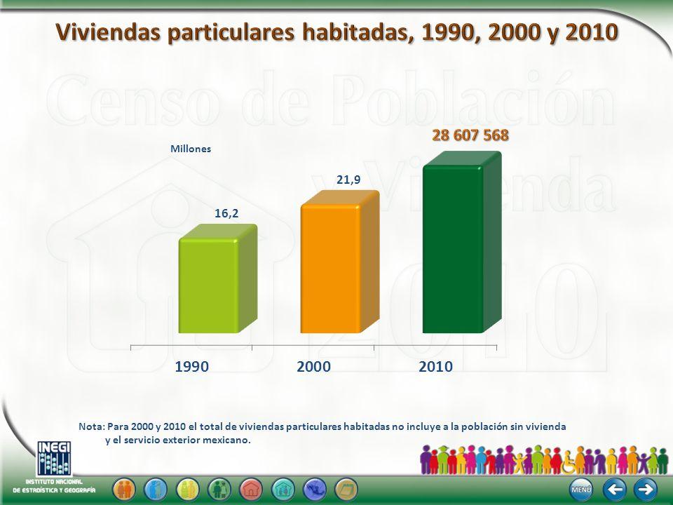 Viviendas particulares habitadas, 1990, 2000 y 2010