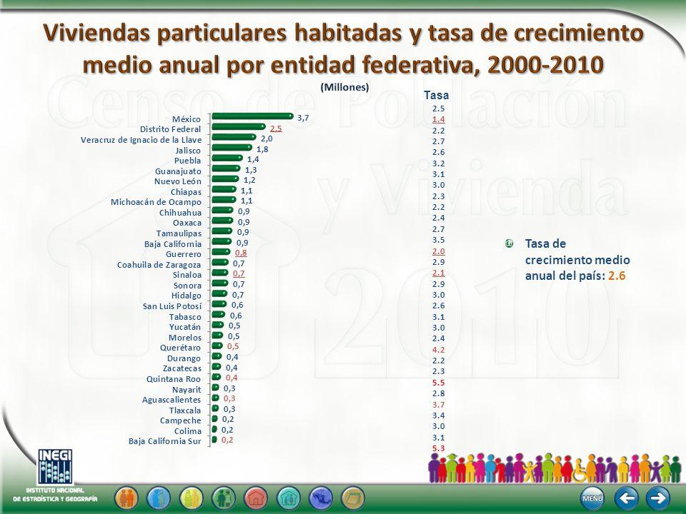 Viviendas particulares habitadas y tasa de crecimiento medio anual por entidad federativa, 2000-2010 (Millones)