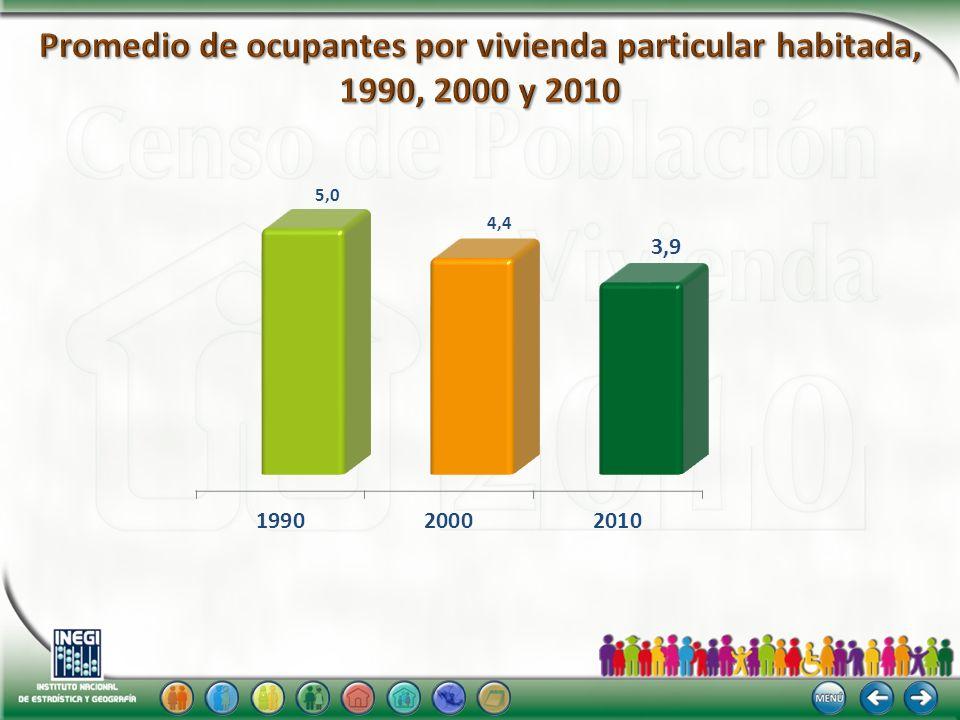 Promedio de ocupantes por vivienda particular habitada, 1990, 2000 y 2010