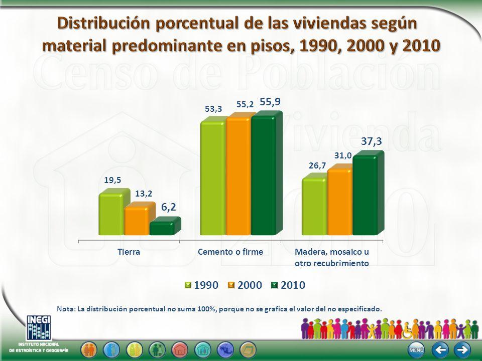 Distribución porcentual de las viviendas según material predominante en pisos, 1990, 2000 y 2010
