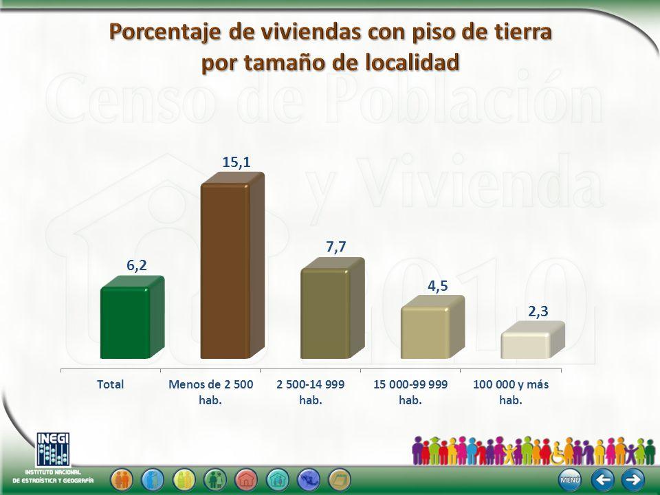 Porcentaje de viviendas con piso de tierra por tamaño de localidad