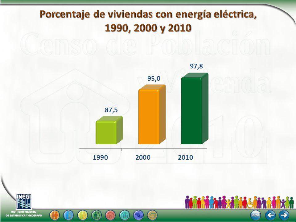 Porcentaje de viviendas con energía eléctrica, 1990, 2000 y 2010