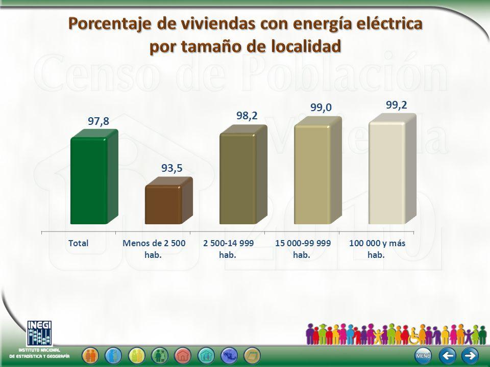 Porcentaje de viviendas con energía eléctrica por tamaño de localidad